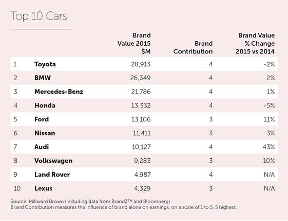 BrandZ Top10 Cars Toyota một lần nữa là  thương hiệu xe hơi giá trị nhất năm 2015