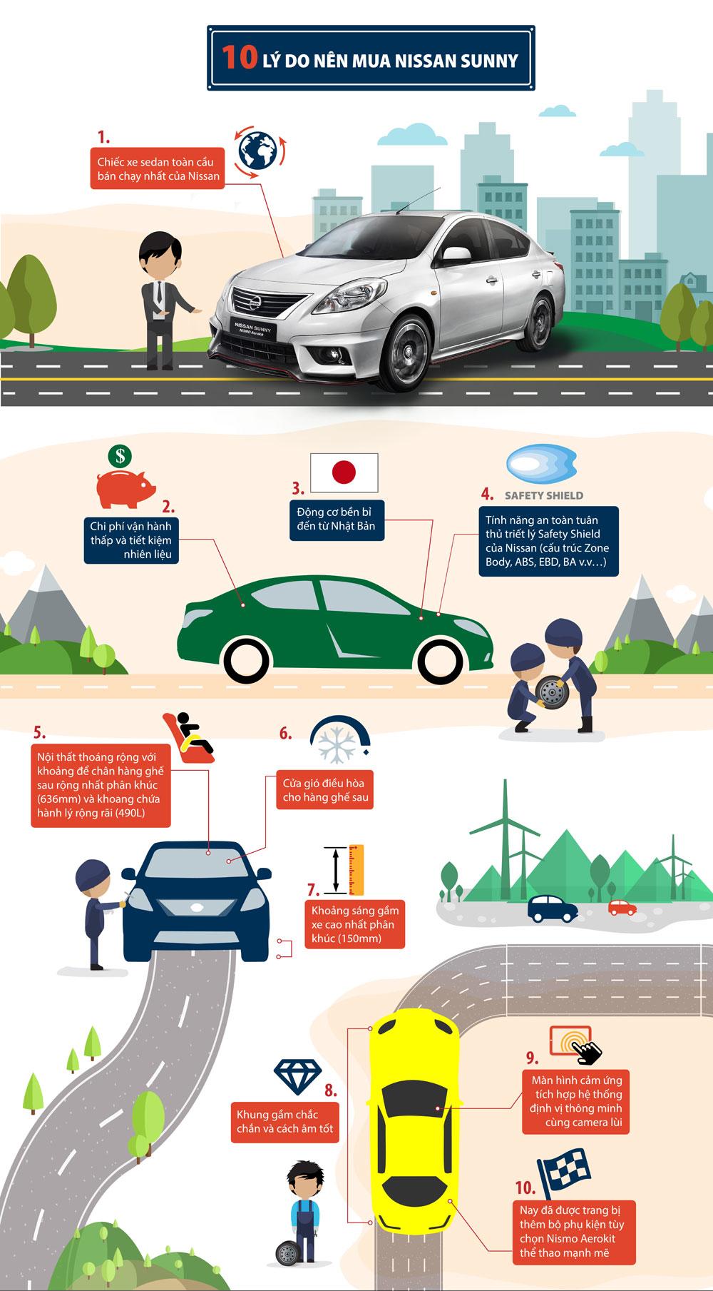 Tại sao nên mua Nissan Sunny