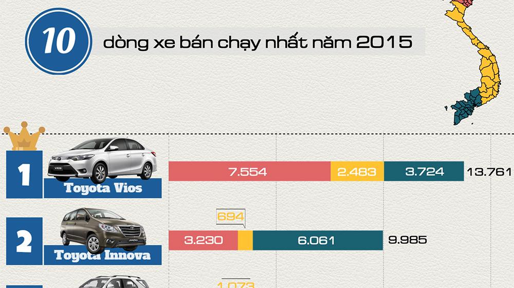 [Infographic] 10 dòng xe bán chạy nhất năm 2015